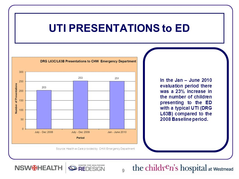 9 UTI PRESENTATIONS to ED Source: Health-e-Care provided by CHW Emergency Department In the Jan – June 2010 evaluation period there was a 23% increase