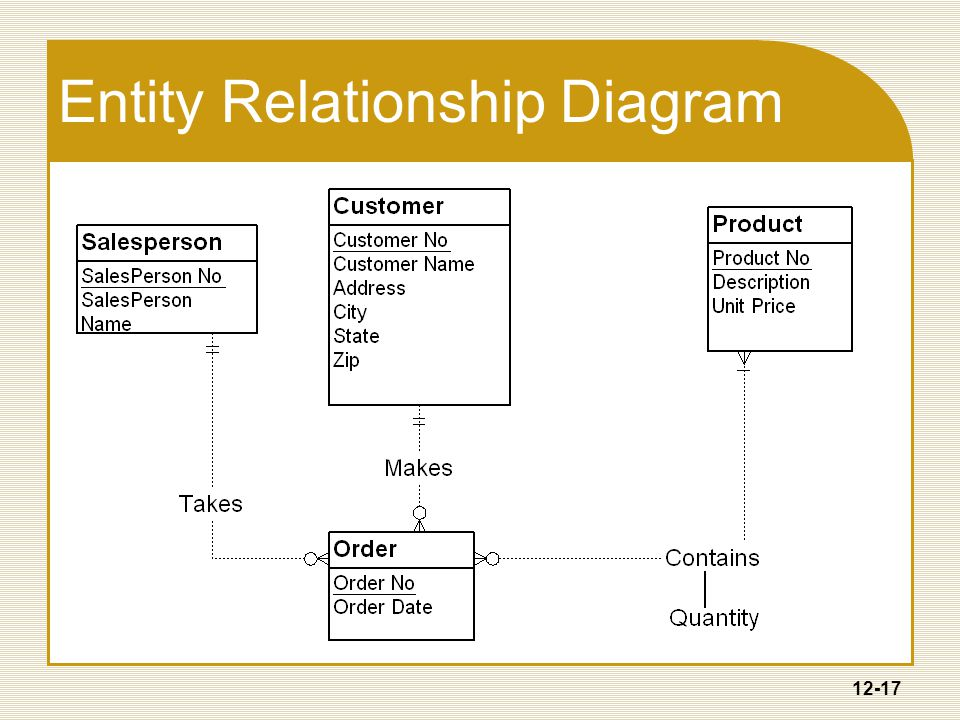 12-17 Entity Relationship Diagram