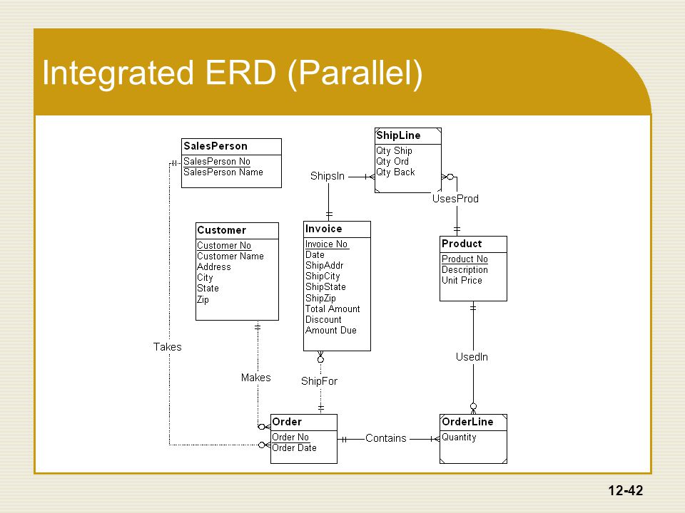 12-42 Integrated ERD (Parallel)