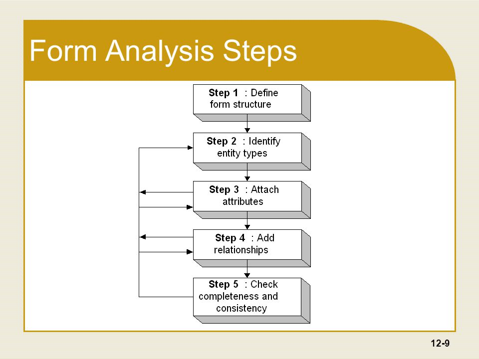 12-9 Form Analysis Steps