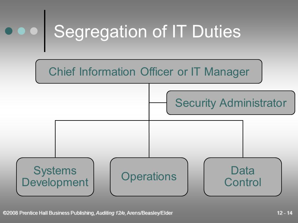 ©2008 Prentice Hall Business Publishing, Auditing 12/e, Arens/Beasley/Elder 12 - 14 Segregation of IT Duties Chief Information Officer or IT Manager Systems Development Operations Data Control Security Administrator