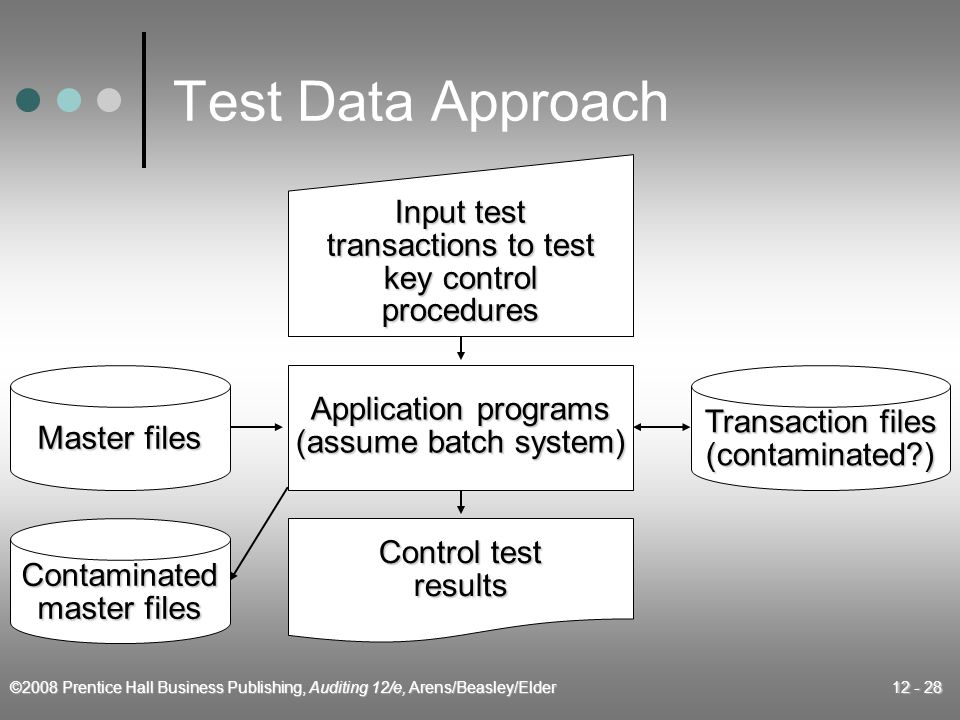 ©2008 Prentice Hall Business Publishing, Auditing 12/e, Arens/Beasley/Elder 12 - 28 Test Data Approach Application programs (assume batch system) Control test results Master files Contaminated master files Transaction files (contaminated ) Input test transactions to test key control procedures