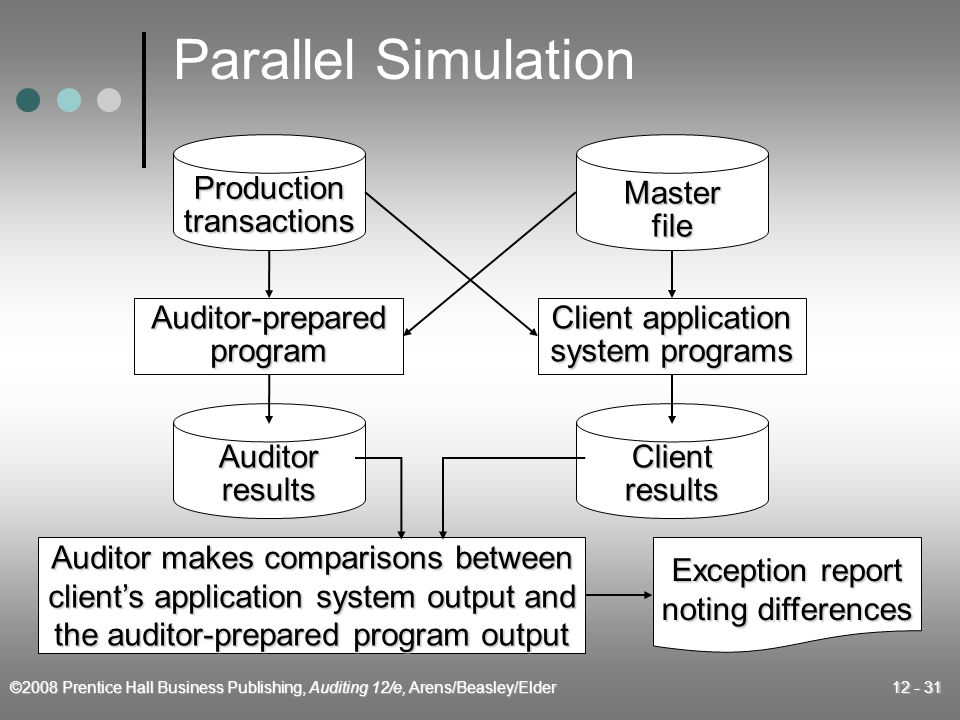 ©2008 Prentice Hall Business Publishing, Auditing 12/e, Arens/Beasley/Elder 12 - 31 Parallel Simulation Auditor makes comparisons between client's application system output and the auditor-prepared program output Exception report noting differences Productiontransactions Auditor-preparedprogram Auditorresults Masterfile Client application system programs Clientresults