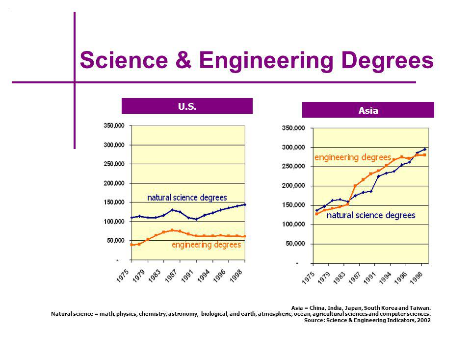 BS Engineering Degrees - 2003 Degrees by Ethnicity & Gender Women 20.4% African American 5.1% Hispanic 5.4% Source: ASEE PRISM, September 2004 All lower than 1999.