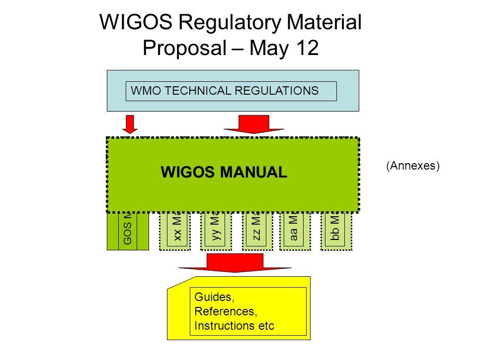 WIGOS Regulatory Material Proposal – May 12 WMO TECHNICAL REGULATIONS GOS Manual WIGOS Manual xx Manualyy Manualzz Manualaa Manualbb Manual Guides, References, Instructions etc WIGOS MANUAL (Annexes)
