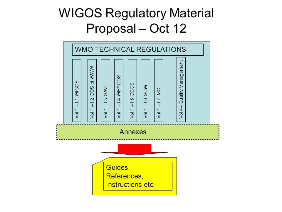 WIGOS Regulatory Material Proposal – Oct 12 WMO TECHNICAL REGULATIONS Vol 1 – I.1 WIGOS Guides, References, Instructions etc Vol 1 – I.2 GOS of WWWVol 1 – I.3 GAWVol 1 – I.4 WHYCOSVol 1 – I.5 GCOSVol 1 – I.6 GCWVol 1 – I.7 IMO Vol 4– Quality Management Annexes