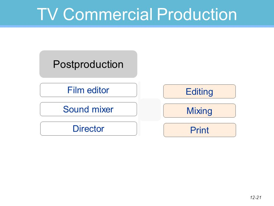 12-20 TV Commercial Production The Shoot Sound Lighting Camera Staging Talent