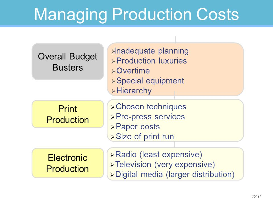 12-5 Production Manager's Role Planning Organizing Directing Controlling