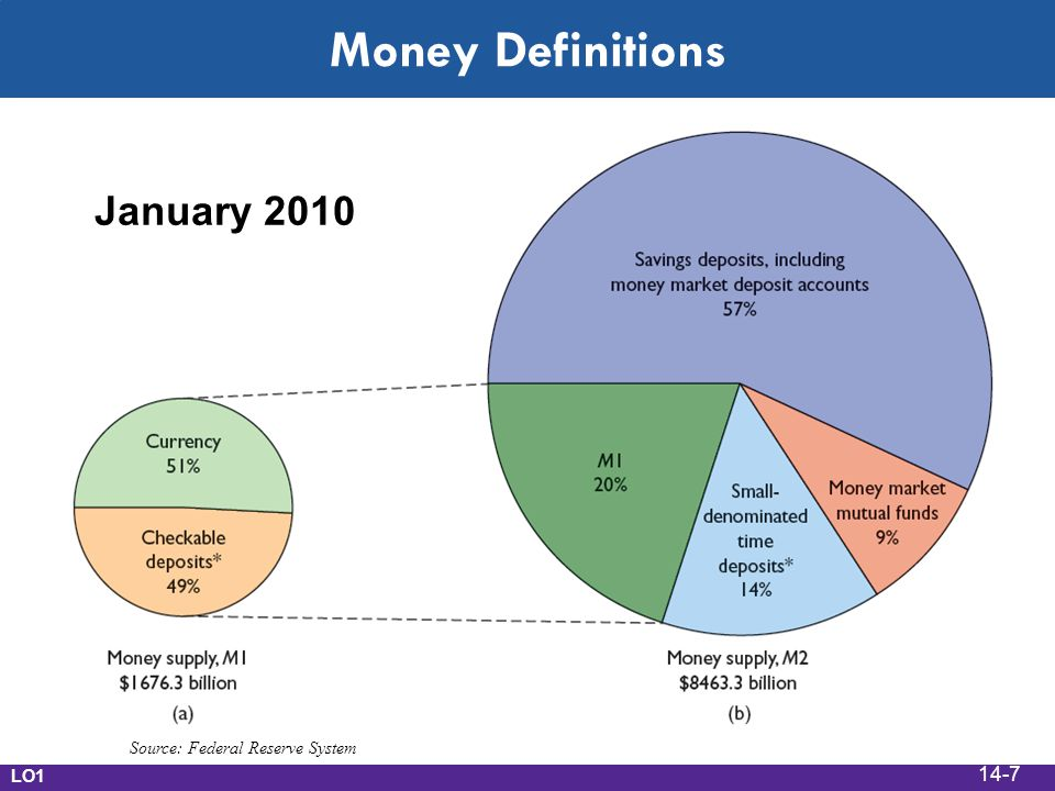 Money Definitions January 2010 Source: Federal Reserve System LO1 14-7