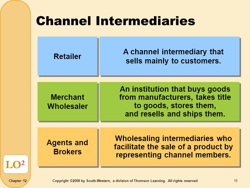 Chapter 12Copyright ©2008 by South-Western, a division of Thomson Learning. All rights reserved 15 Channel Intermediaries LO 2 Retailer A channel inte