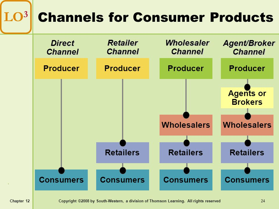 Chapter 12Copyright ©2008 by South-Western, a division of Thomson Learning. All rights reserved 24 Channels for Consumer Products LO 3 Producer Consum