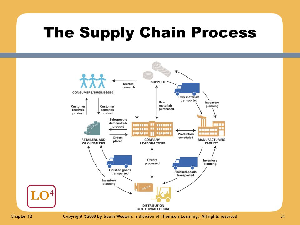 Chapter 12Copyright ©2008 by South-Western, a division of Thomson Learning. All rights reserved 34 LO 4 The Supply Chain Process