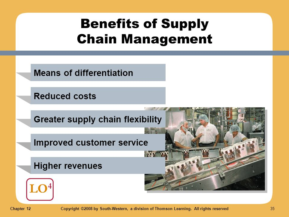 Chapter 12Copyright ©2008 by South-Western, a division of Thomson Learning. All rights reserved 35 LO 4 Benefits of Supply Chain Management Means of d
