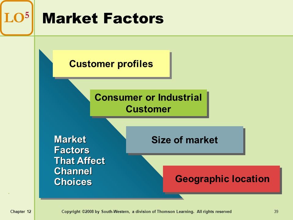 Chapter 12Copyright ©2008 by South-Western, a division of Thomson Learning. All rights reserved 39 Market Factors LO 5 Market Factors That Affect Chan
