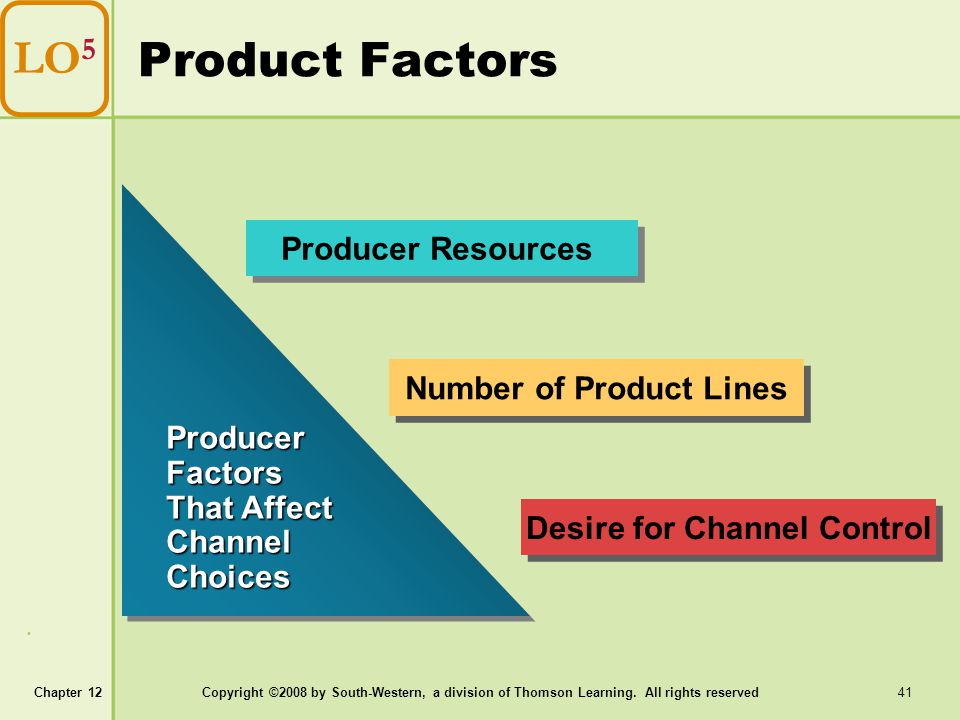 Chapter 12Copyright ©2008 by South-Western, a division of Thomson Learning. All rights reserved 41 Product Factors LO 5 Producer Factors That Affect C
