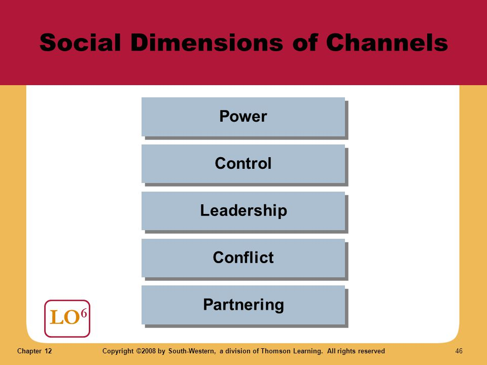 Chapter 12Copyright ©2008 by South-Western, a division of Thomson Learning. All rights reserved 46 Social Dimensions of Channels LO 6 Partnering Confl
