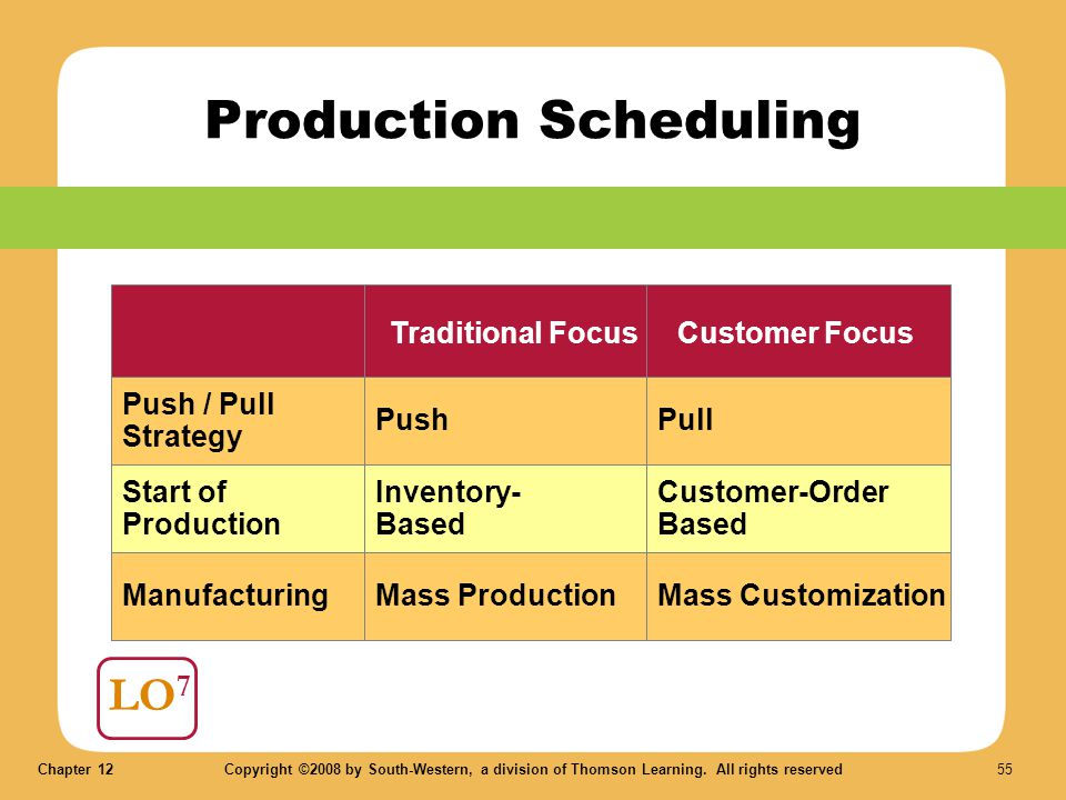 Chapter 12Copyright ©2008 by South-Western, a division of Thomson Learning. All rights reserved 55 Production Scheduling LO 7 Push / Pull Strategy Tra