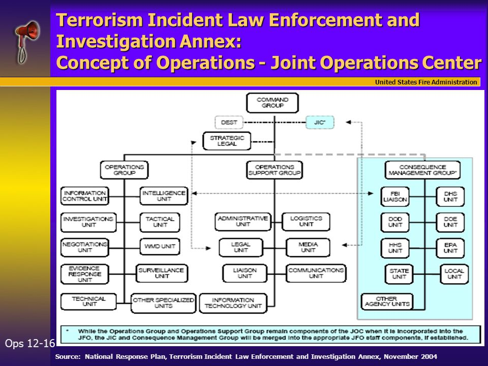 United States Fire Administration Ops 12-16 Source: National Response Plan, Terrorism Incident Law Enforcement and Investigation Annex, November 2004 Terrorism Incident Law Enforcement and Investigation Annex: Concept of Operations - Joint Operations Center