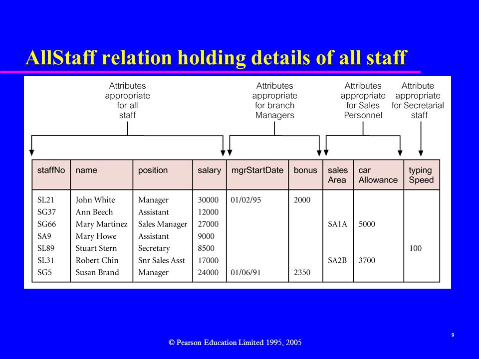 9 AllStaff relation holding details of all staff © Pearson Education Limited 1995, 2005