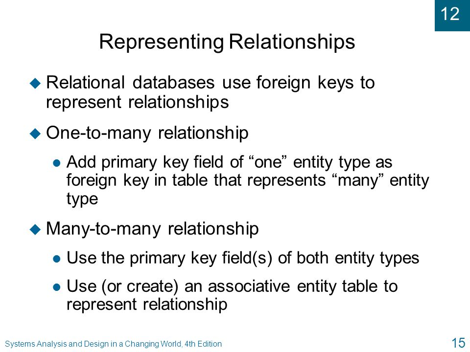 12 Systems Analysis and Design in a Changing World, 4th Edition 15 Representing Relationships u Relational databases use foreign keys to represent rel
