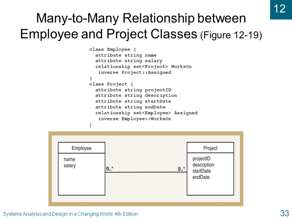 12 Systems Analysis and Design in a Changing World, 4th Edition 33 Many-to-Many Relationship between Employee and Project Classes (Figure 12-19)