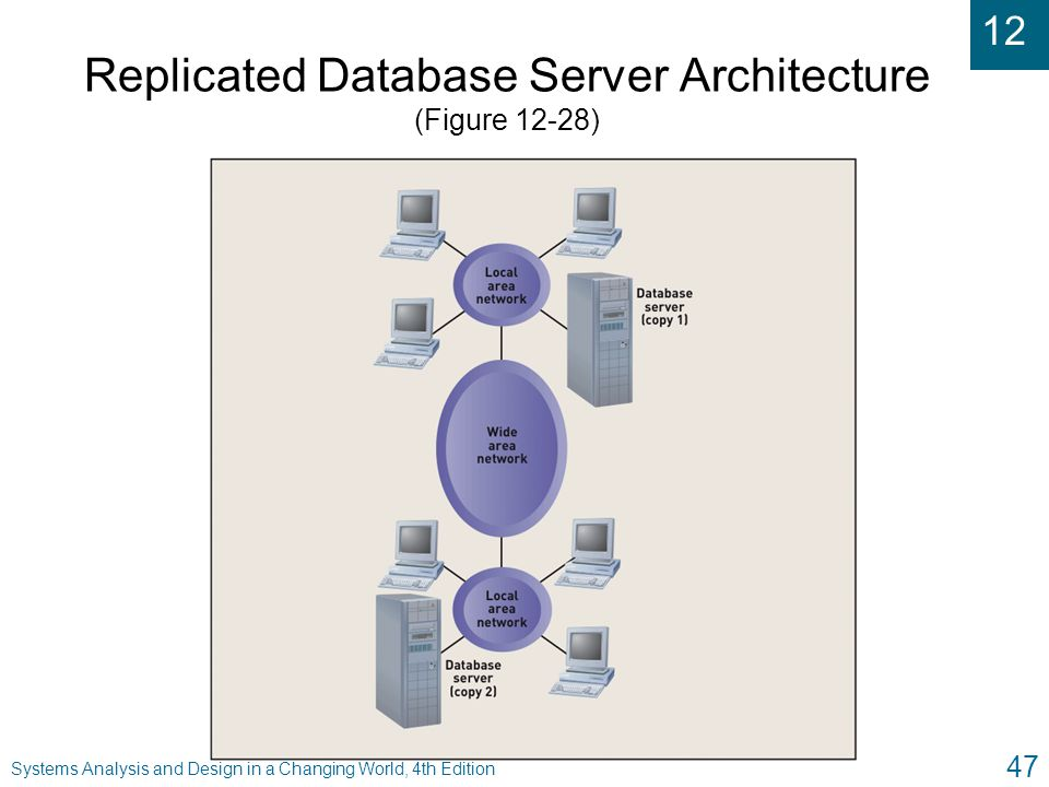 12 Systems Analysis and Design in a Changing World, 4th Edition 47 Replicated Database Server Architecture (Figure 12-28)