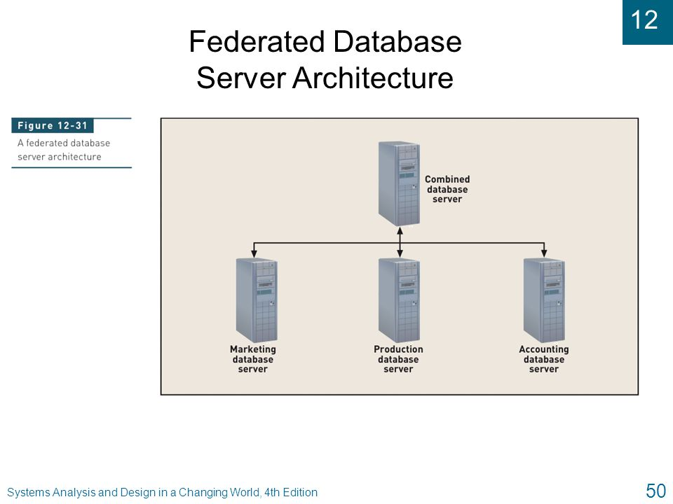 12 Systems Analysis and Design in a Changing World, 4th Edition 50 Federated Database Server Architecture