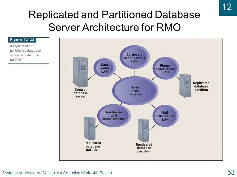 12 Systems Analysis and Design in a Changing World, 4th Edition 53 Replicated and Partitioned Database Server Architecture for RMO