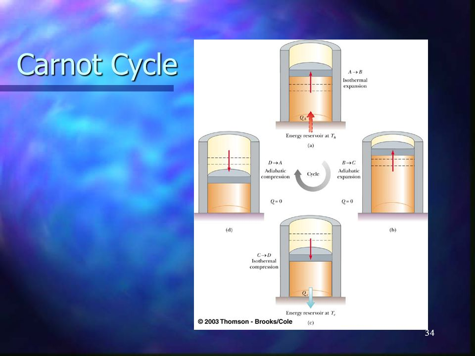 34 Carnot Cycle