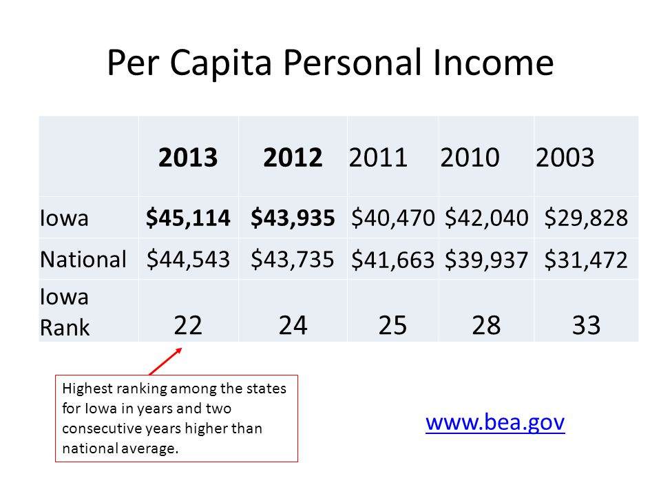 Per Capita Personal Income 20132012201120102003 Iowa$45,114$43,935$40,470$42,040$29,828 National$44,543$43,735$41,663$39,937$31,472 Iowa Rank 2224252833 www.bea.gov Highest ranking among the states for Iowa in years and two consecutive years higher than national average.