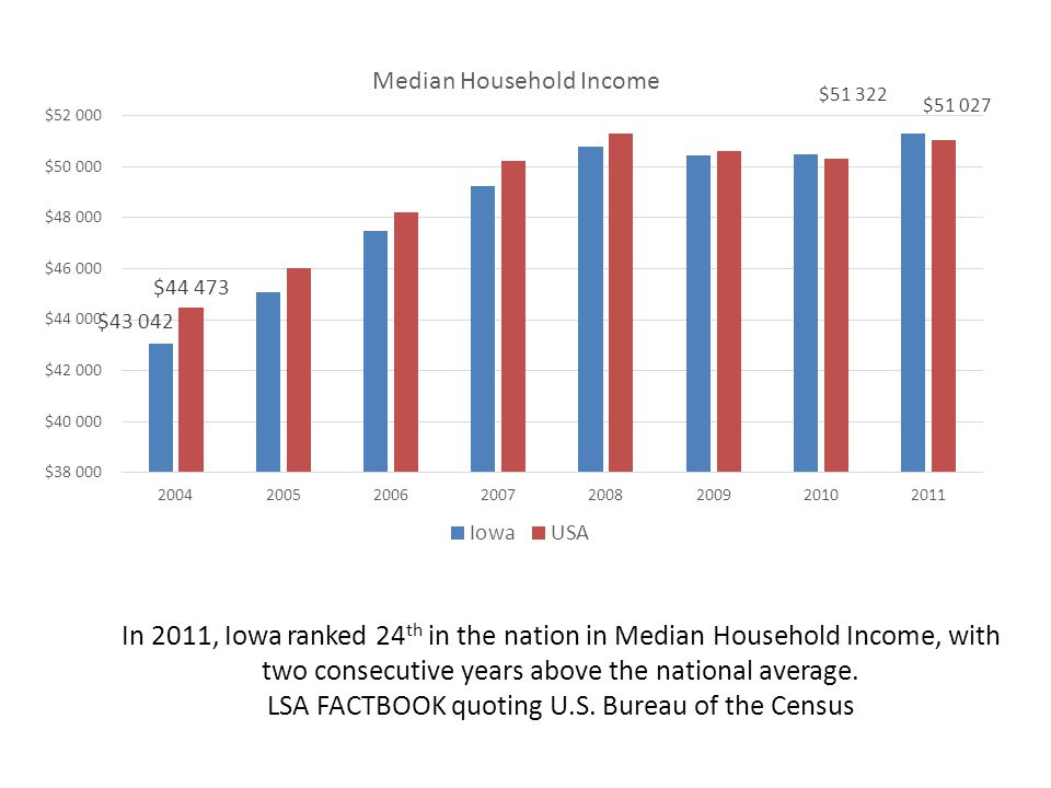In 2011, Iowa ranked 24 th in the nation in Median Household Income, with two consecutive years above the national average.