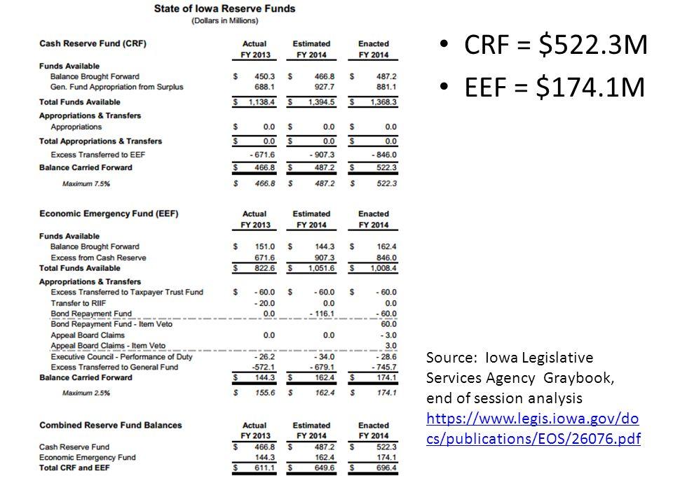 Source: Iowa Legislative Services Agency Graybook, end of session analysis https://www.legis.iowa.gov/docs/publications/EOS/26076.pdf https://www.legis.iowa.gov/docs/publications/EOS/26076.pdf FY2015 Surplus: $660.0 million