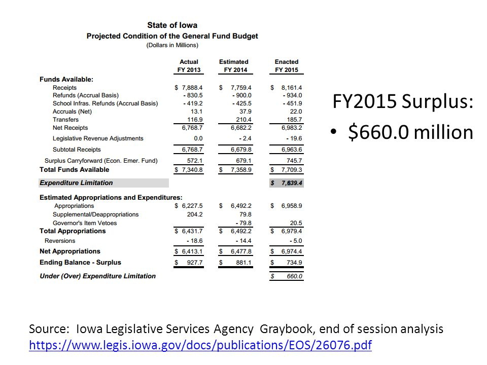 Education in Iowa gets a Smaller Slice The National Association of State Budget Officers (NASBO) State Expenditure Report analyze all state expenditures excluding bonds (not just general fund.) In their analysis on Table 5, page 11, titled State Spending by Function, as a Percent of Total State Expenditures, Fiscal 2012State Expenditure Report Iowa Elementary and Secondary Education for FY 2012 was 16.8% of total state spending.