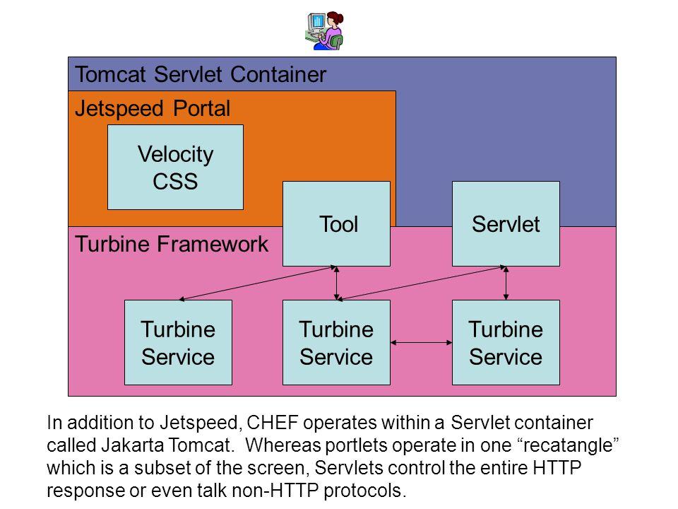 CHEF Implementation Architecture - More Detail Tomcat Servlet Container Jetspeed Portal Turbine Framework Tool Turbine Service Velocity CSS Turbine Service Turbine Service Servlet In addition to Jetspeed, CHEF operates within a Servlet container called Jakarta Tomcat.
