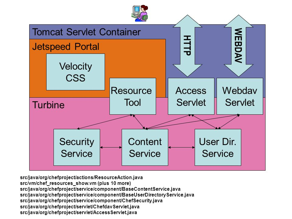 Example Architecture - Resources Tomcat Servlet Container Jetspeed Portal Turbine Resource Tool Security Service Velocity CSS Content Service User Dir