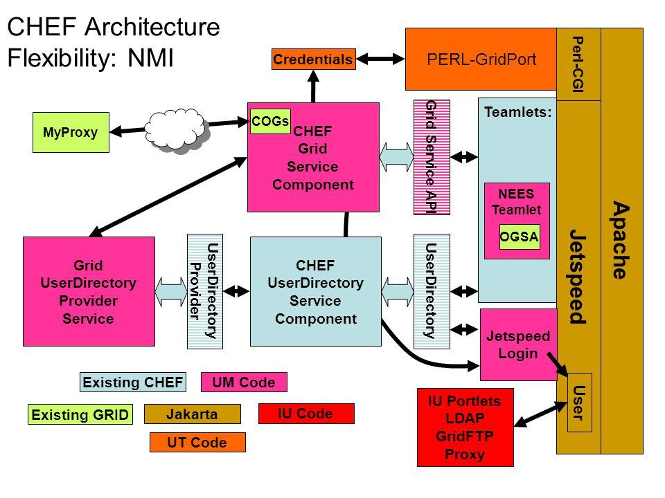 PERL-GridPort Teamlets: Grid Service API CHEF Grid Service Component UserDirectory CHEF UserDirectory Service Component Grid UserDirectory Provider Se