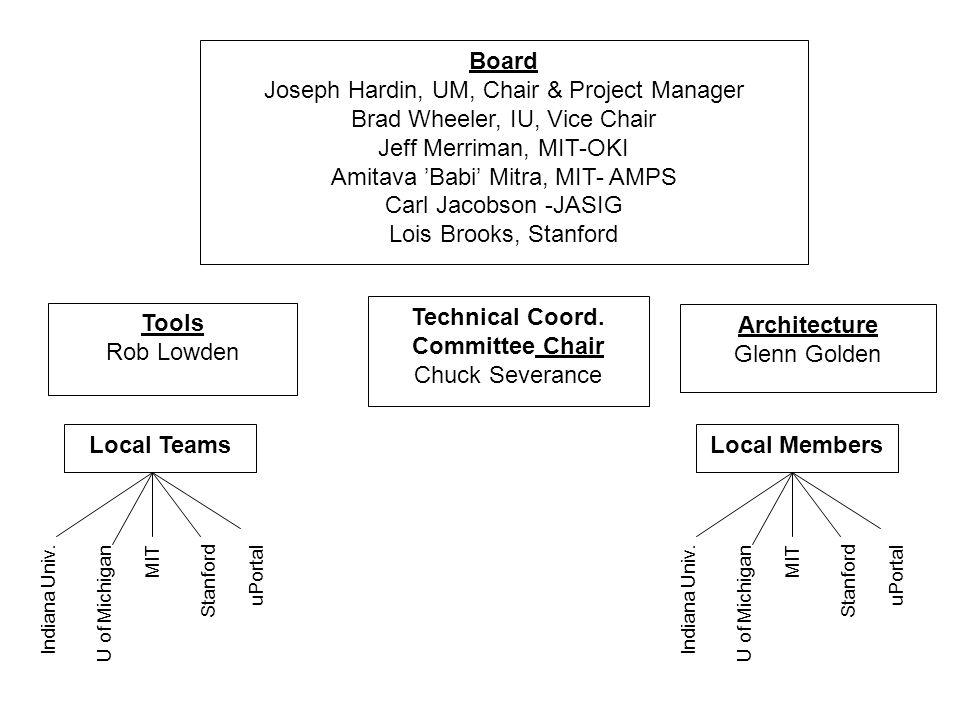 Board Joseph Hardin, UM, Chair & Project Manager Brad Wheeler, IU, Vice Chair Jeff Merriman, MIT-OKI Amitava 'Babi' Mitra, MIT- AMPS Carl Jacobson -JASIG Lois Brooks, Stanford Technical Coord.