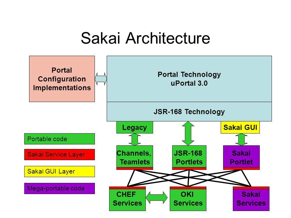 Sakai Architecture Portal Technology uPortal 3.0 Portal Configuration Implementations Channels, Teamlets JSR-168 Portlets CHEF Services JSR-168 Techno