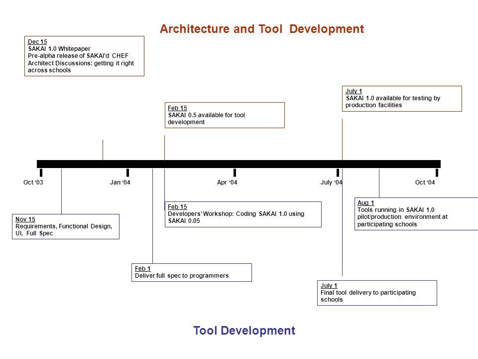 Sakai Timeline Dec 15 SAKAI 1.0 Whitepaper Pre-alpha release of SAKAI'd CHEF Architect Discussions: getting it right across schools Oct '03Oct '04Jan