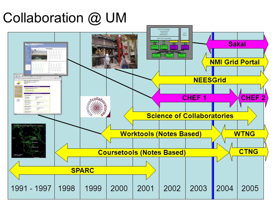 Collaboration @ UM 19981991 - 19971999200020012002200320042005 SPARC Science of Collaboratories Sakai Worktools (Notes Based)WTNG Coursetools (Notes Based) CTNGCHEF 1CHEF 2 NMI Grid Portal NEESGrid