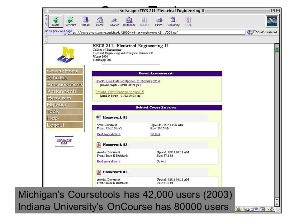 CourseTools Michigan's Coursetools has 42,000 users (2003) Indiana University's OnCourse has 80000 users