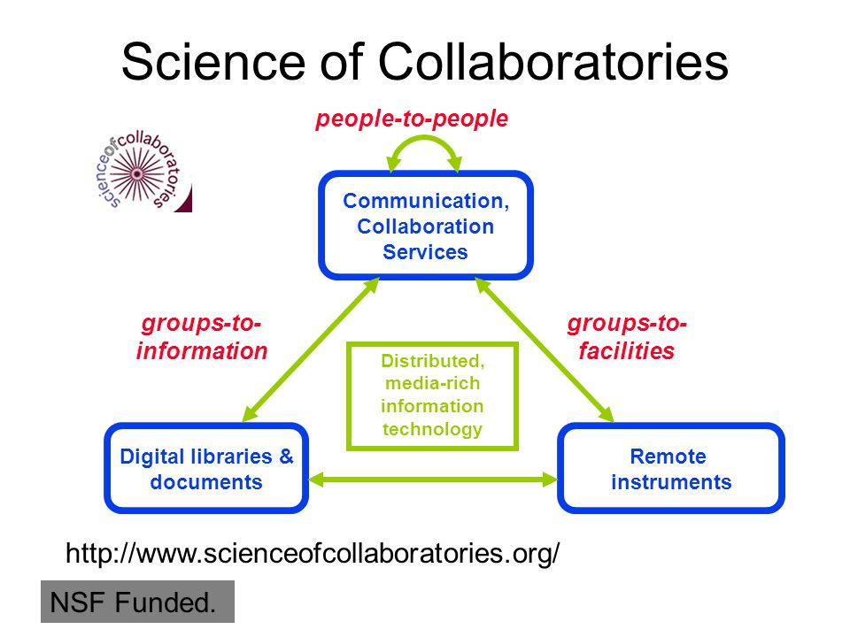 Digital libraries & documents groups-to- information groups-to- facilities people-to-people Communication, Collaboration Services Distributed, media-r