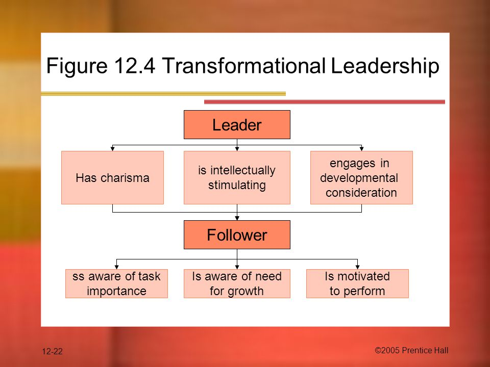 12-22 ©2005 Prentice Hall Figure 12.4 Transformational Leadership Leader Follower Has charisma Is motivated to perform Is aware of need for growth ss