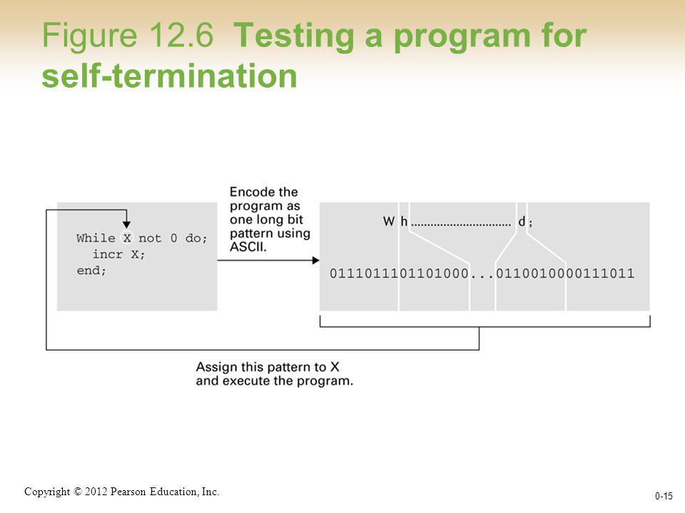 Copyright © 2012 Pearson Education, Inc. 0-15 Figure 12.6 Testing a program for self-termination