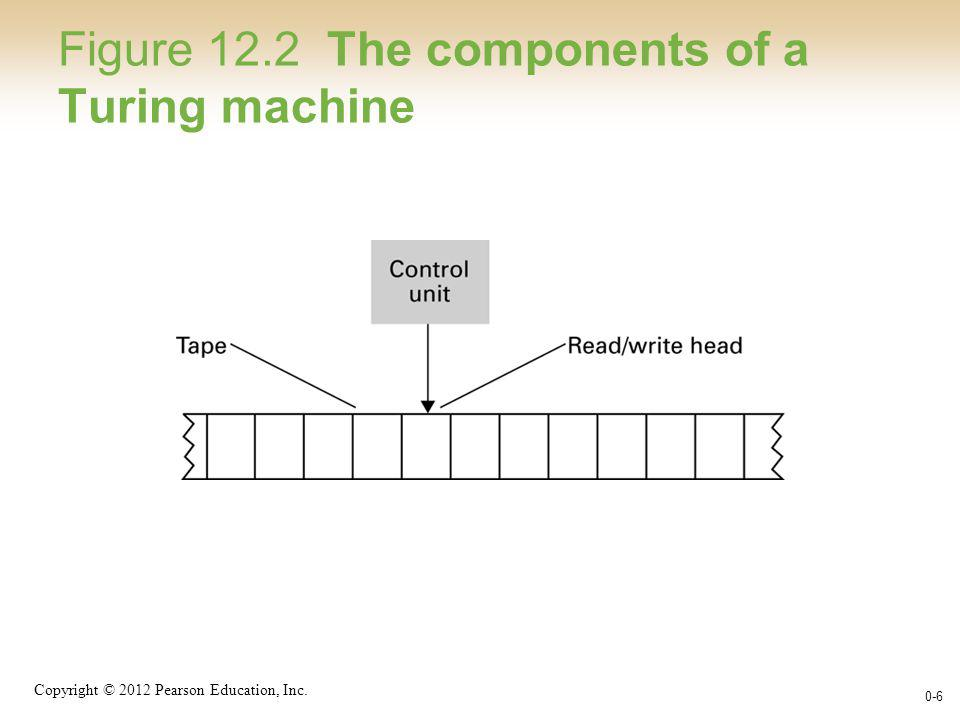 Copyright © 2012 Pearson Education, Inc. 0-6 Figure 12.2 The components of a Turing machine