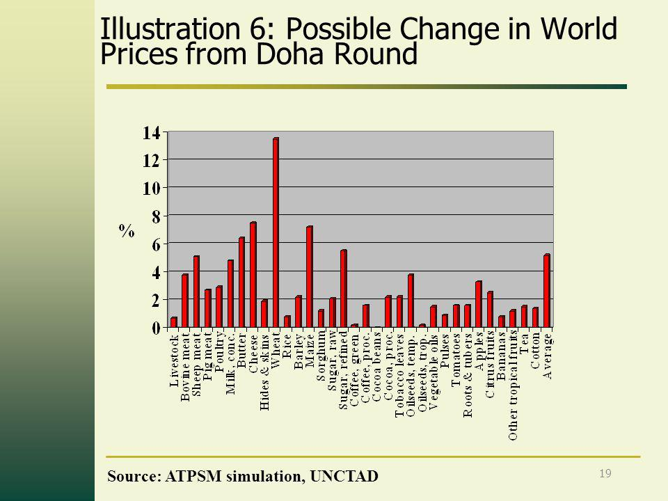 19 Illustration 6: Possible Change in World Prices from Doha Round Source: ATPSM simulation, UNCTAD