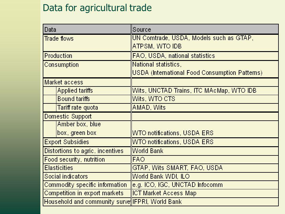 22 Data for agricultural trade