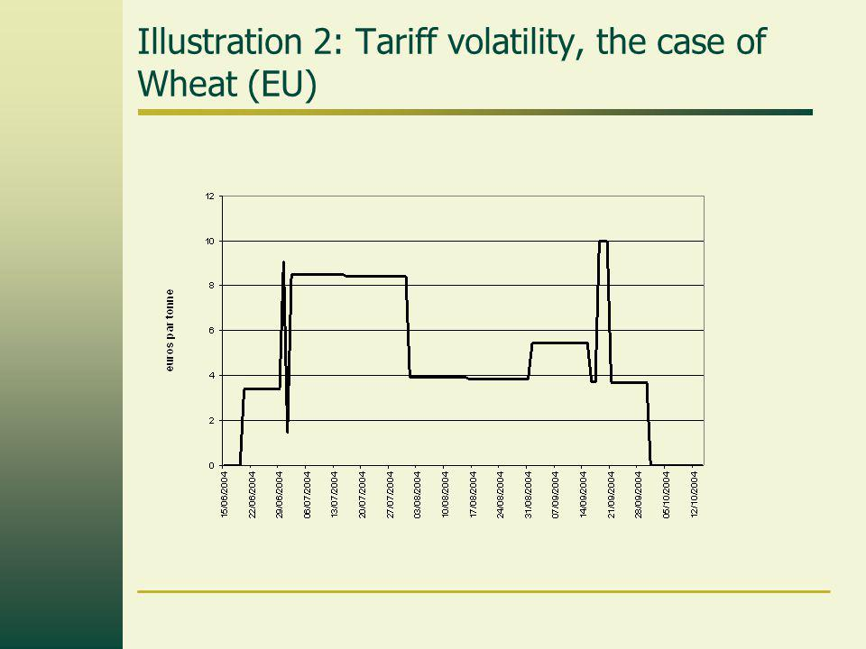 Illustration 2: Tariff volatility, the case of Wheat (EU)