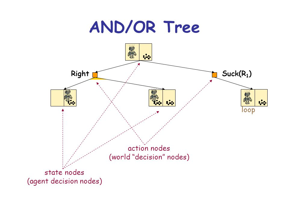 Right AND/OR Tree action nodes (world decision nodes) state nodes (agent decision nodes) Suck(R 1 ) loop