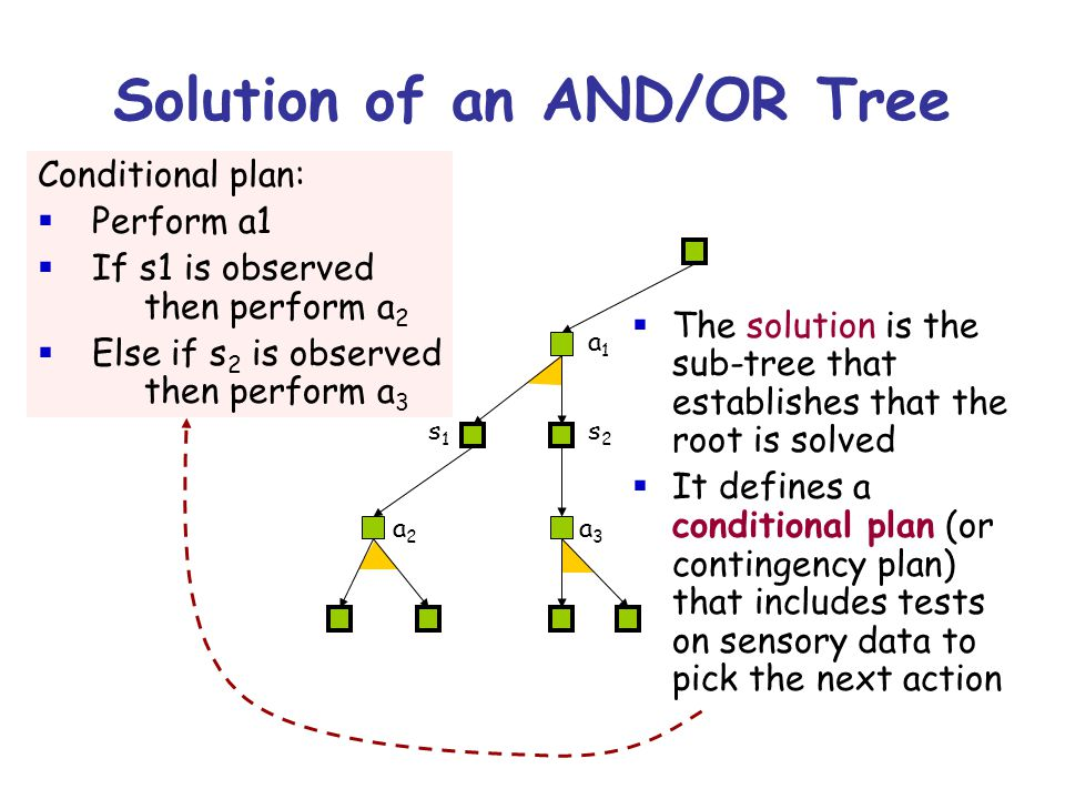 Solution of an AND/OR Tree Conditional plan:  Perform a1  If s1 is observed then perform a 2  Else if s 2 is observed then perform a 3  The solution is the sub-tree that establishes that the root is solved  It defines a conditional plan (or contingency plan) that includes tests on sensory data to pick the next action s1s1 s2s2 a3a3 a2a2 a1a1